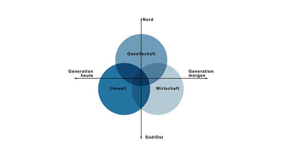 Das Dreikreismodell symbolisiert die ganzheitliche Betrachtung von Umwelt, Wirtschaft und Gesellschaft.